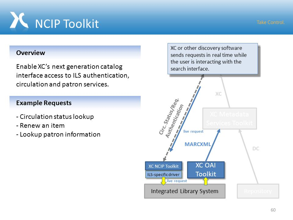 Integrated Library System XC NCIP Toolkit NCIP Toolkit XC NCIP Toolkit MARCXML DC Library Website (on Drupal) Repository XC Drupal Toolkit XC Metadata Services Toolkit XC Circ.