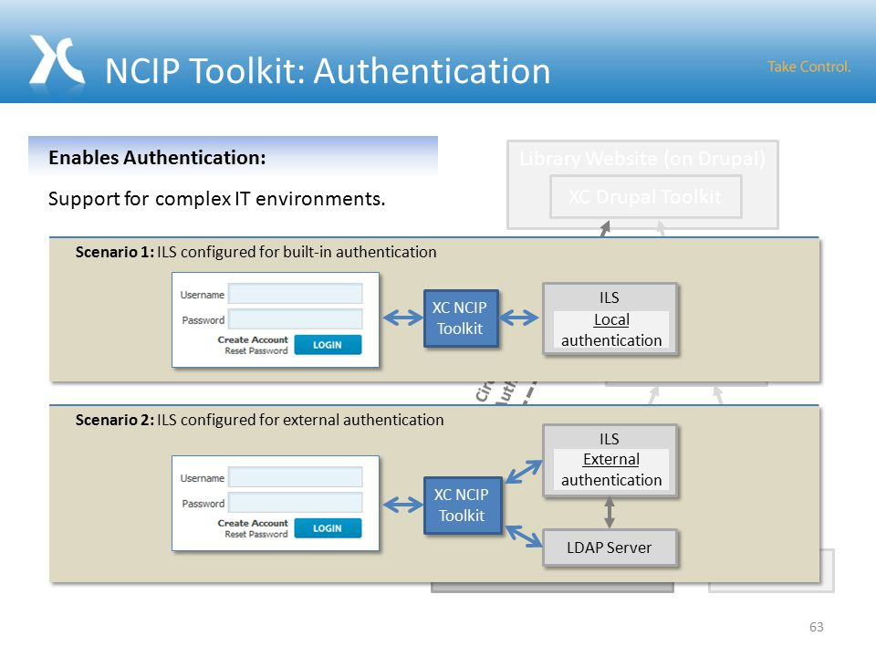 NCIP Toolkit: Authentication Integrated Library System XC NCIP Toolkit MARCXML DC Library Website (on Drupal) Repository XC Drupal Toolkit XC Metadata Services Toolkit XC Circ.