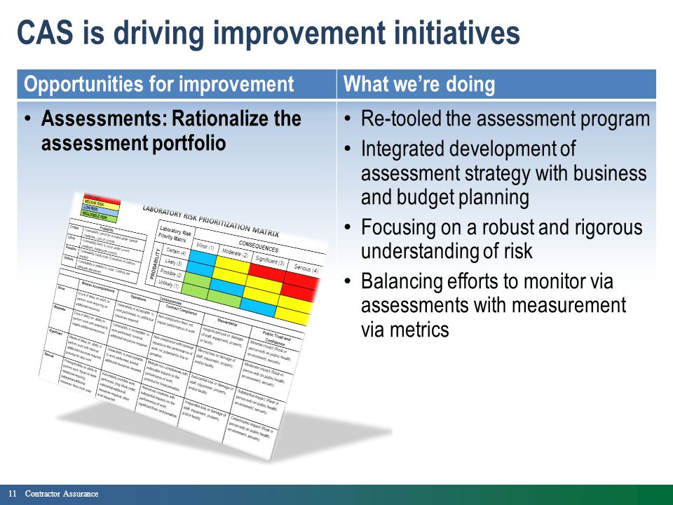 11Contractor Assurance CAS is driving improvement initiatives Opportunities for improvementWhat we're doing Assessments: Rationalize the assessment portfolio Re-tooled the assessment program Integrated development of assessment strategy with business and budget planning Focusing on a robust and rigorous understanding of risk Balancing efforts to monitor via assessments with measurement via metrics