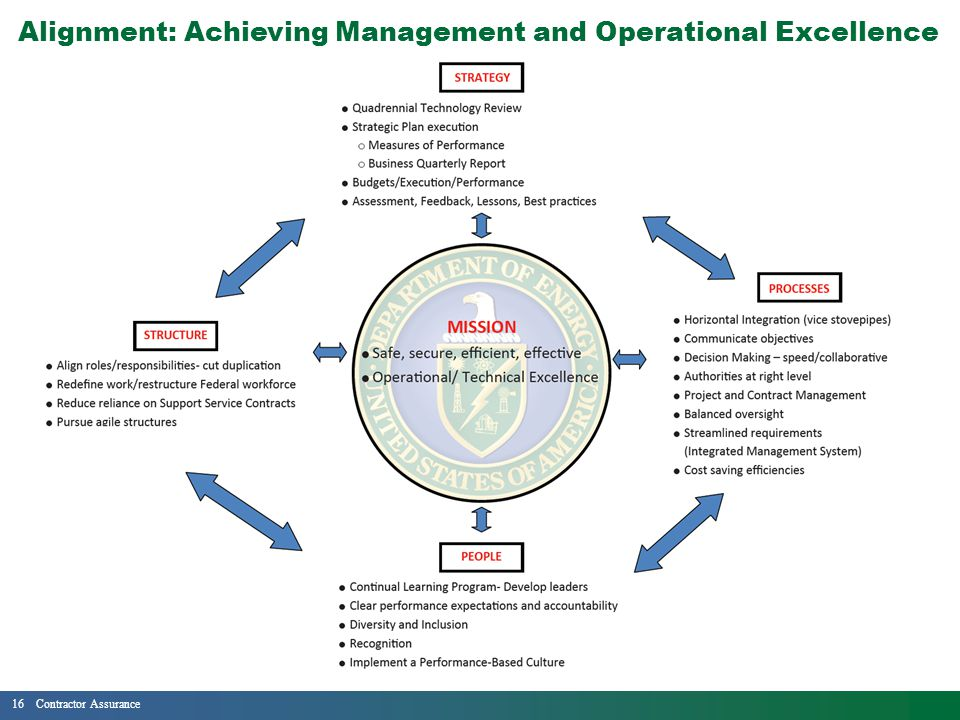 16Contractor Assurance Alignment: Achieving Management and Operational Excellence