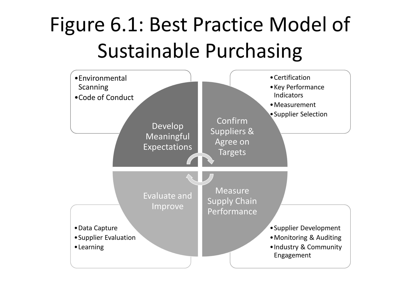 Figure 61 best practice model of sustainable purchasing supplier 1 figure xflitez Image collections