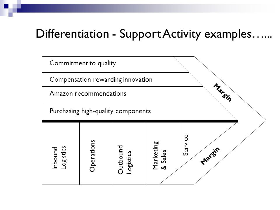 Commitment to quality Compensation rewarding innovation Amazon recommendations Purchasing high-quality components Inbound Logistics Operations Outbound Logistics Marketing & Sales Service Margin Differentiation - Support Activity examples…...