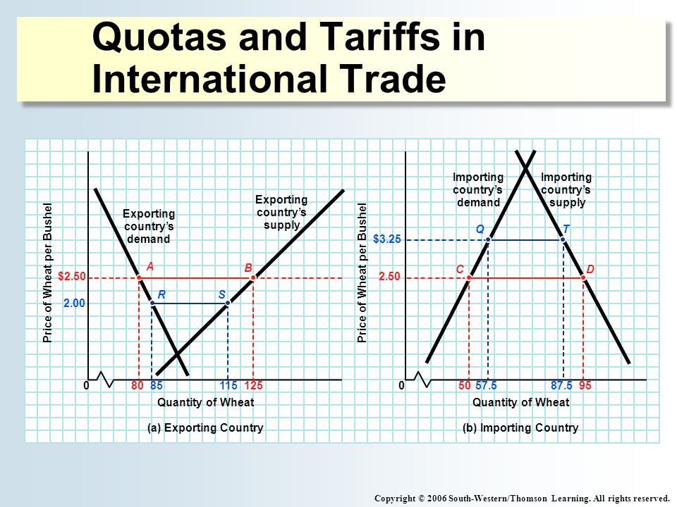 Quotas and Tariffs in International Trade Copyright © 2006 South-Western/Thomson Learning.