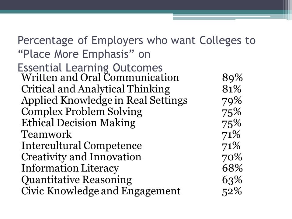 Percentage of Employers who want Colleges to Place More Emphasis on Essential Learning Outcomes Written and Oral Communication89% Critical and Analytical Thinking81% Applied Knowledge in Real Settings79% Complex Problem Solving75% Ethical Decision Making75% Teamwork71% Intercultural Competence71% Creativity and Innovation70% Information Literacy68% Quantitative Reasoning63% Civic Knowledge and Engagement52%