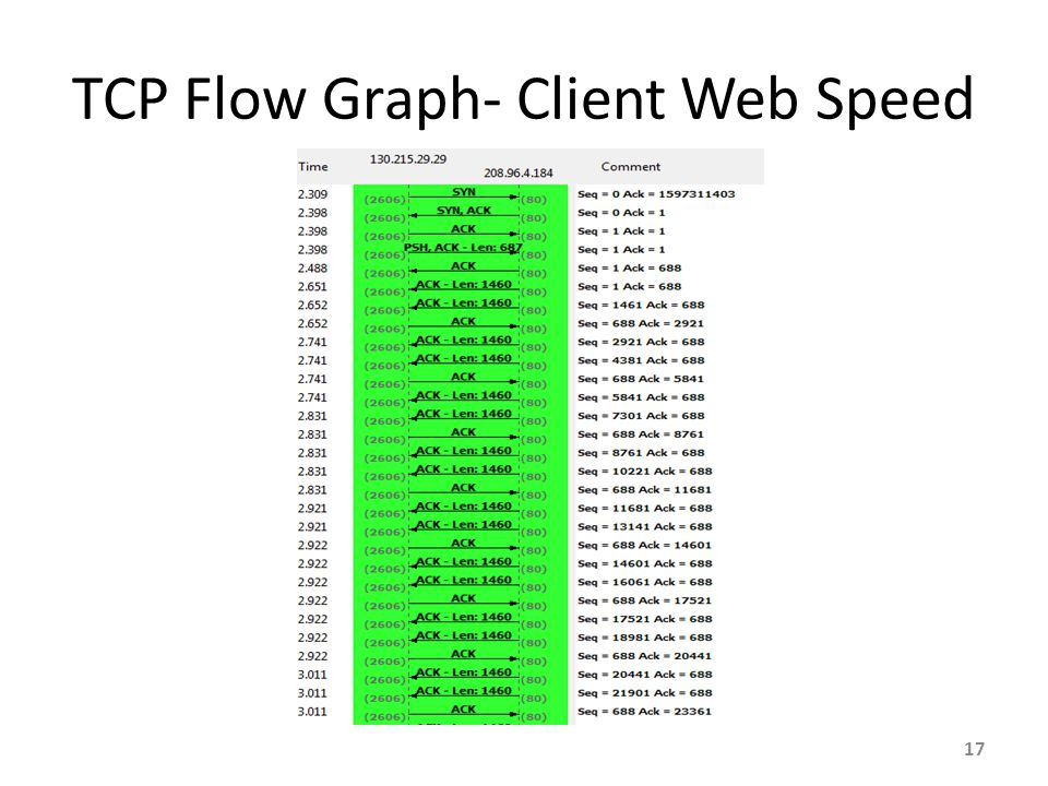 TCP Flow Graph- Client Web Speed 17