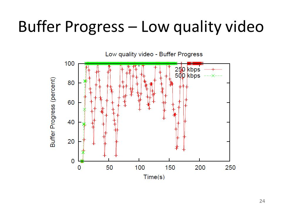 Buffer Progress – Low quality video 24