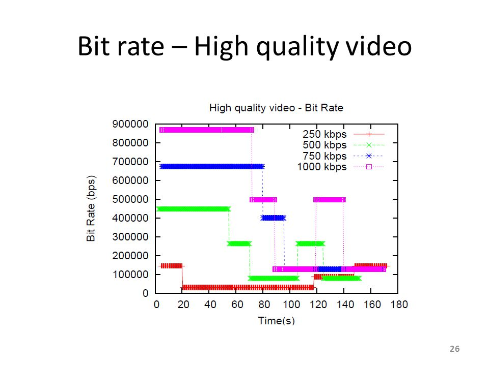 Bit rate – High quality video 26