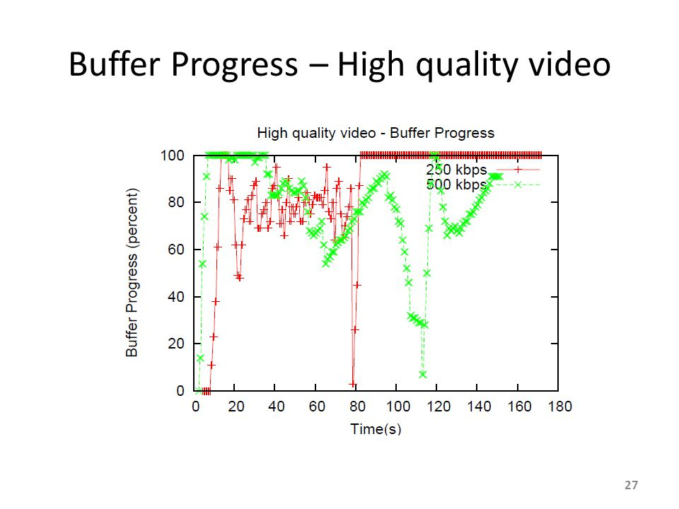 Buffer Progress – High quality video 27