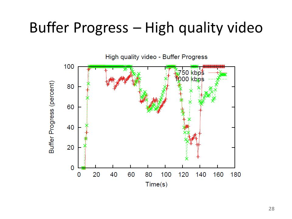 Buffer Progress – High quality video 28