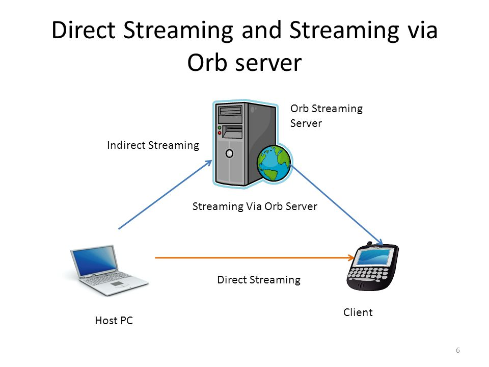 Direct Streaming and Streaming via Orb server Host PC Client Orb Streaming Server Direct Streaming Streaming Via Orb Server Indirect Streaming 6