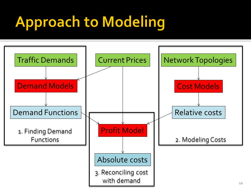 1. Finding Demand Functions 3. Reconciling cost with demand 2.