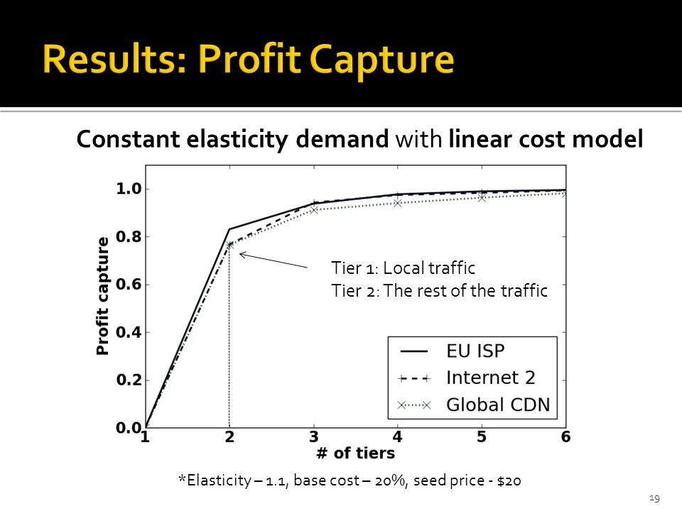19 *Elasticity – 1.1, base cost – 20%, seed price - $20 Constant elasticity demand with linear cost model Tier 1: Local traffic Tier 2: The rest of the traffic