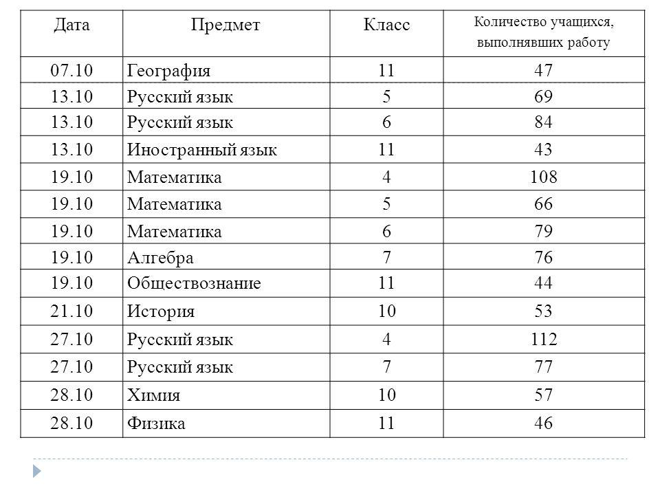 Кдр русский 10 класс октябрь