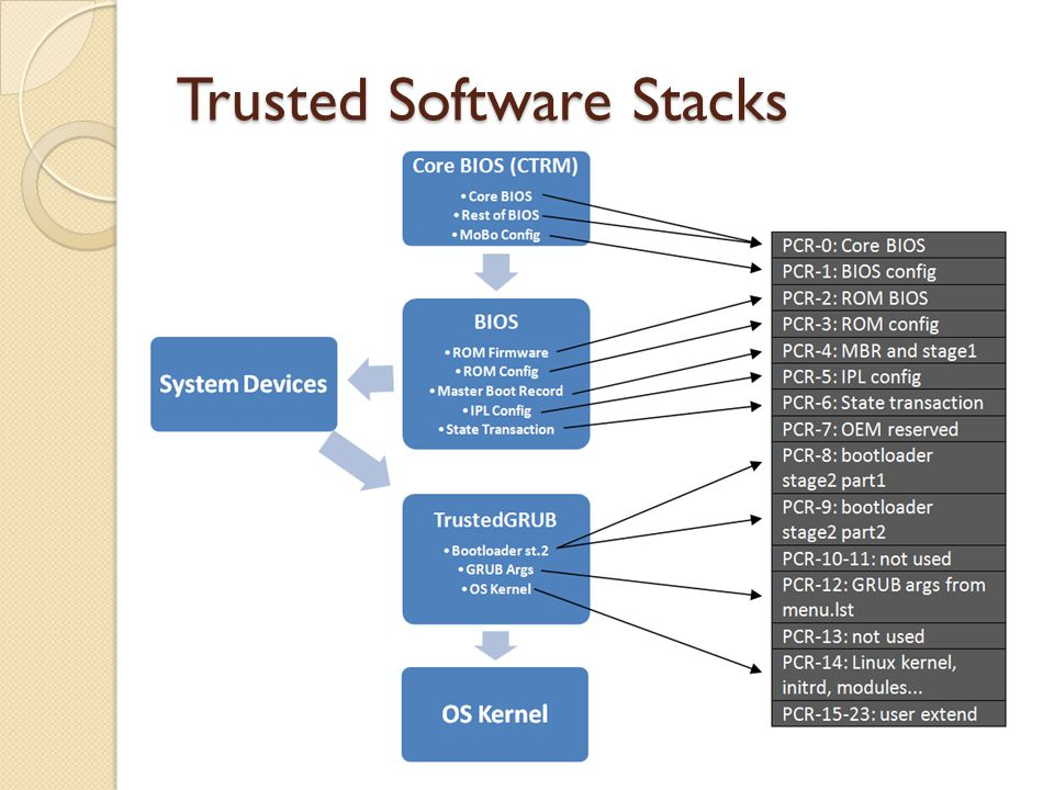 Trusted Software Stacks