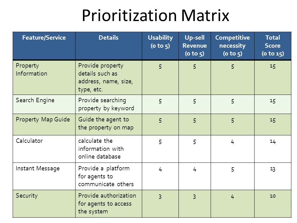 Prioritization Matrix Feature/ServiceDetailsUsability (0 to 5) Up-sell Revenue (0 to 5) Competitive necessity (0 to 5) Total Score (0 to 15) Property Information Provide property details such as address, name, size, type, etc.