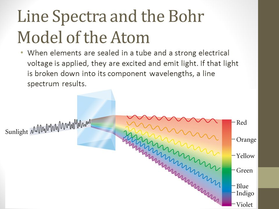 Line Spectra and the Bohr Model of the Atom When elements are sealed in a tube and a strong electrical voltage is applied, they are excited and emit light.