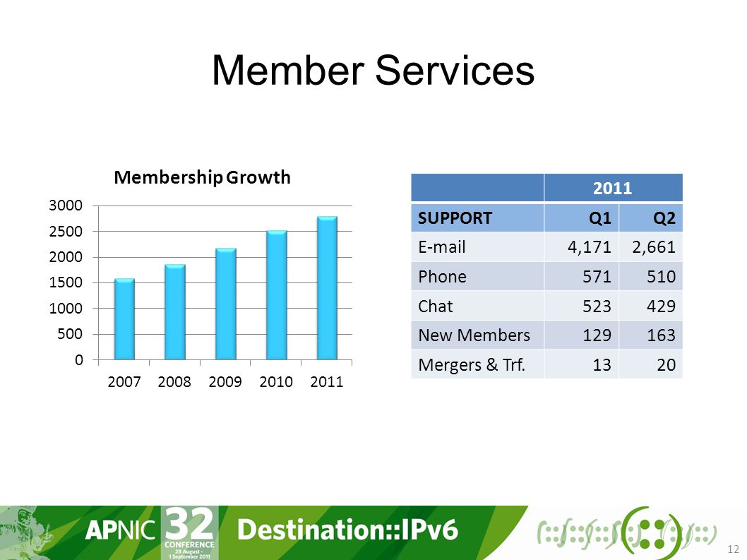 Member Services SUPPORTQ1Q2  4,1712,661 Phone Chat New Members Mergers & Trf.1320