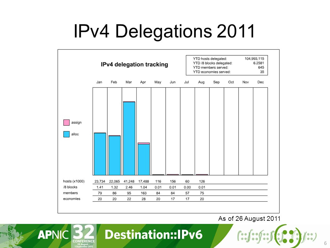 IPv4 Delegations As of 26 August 2011