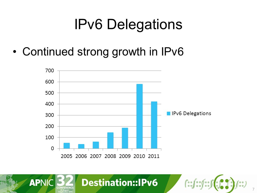 IPv6 Delegations Continued strong growth in IPv6 7