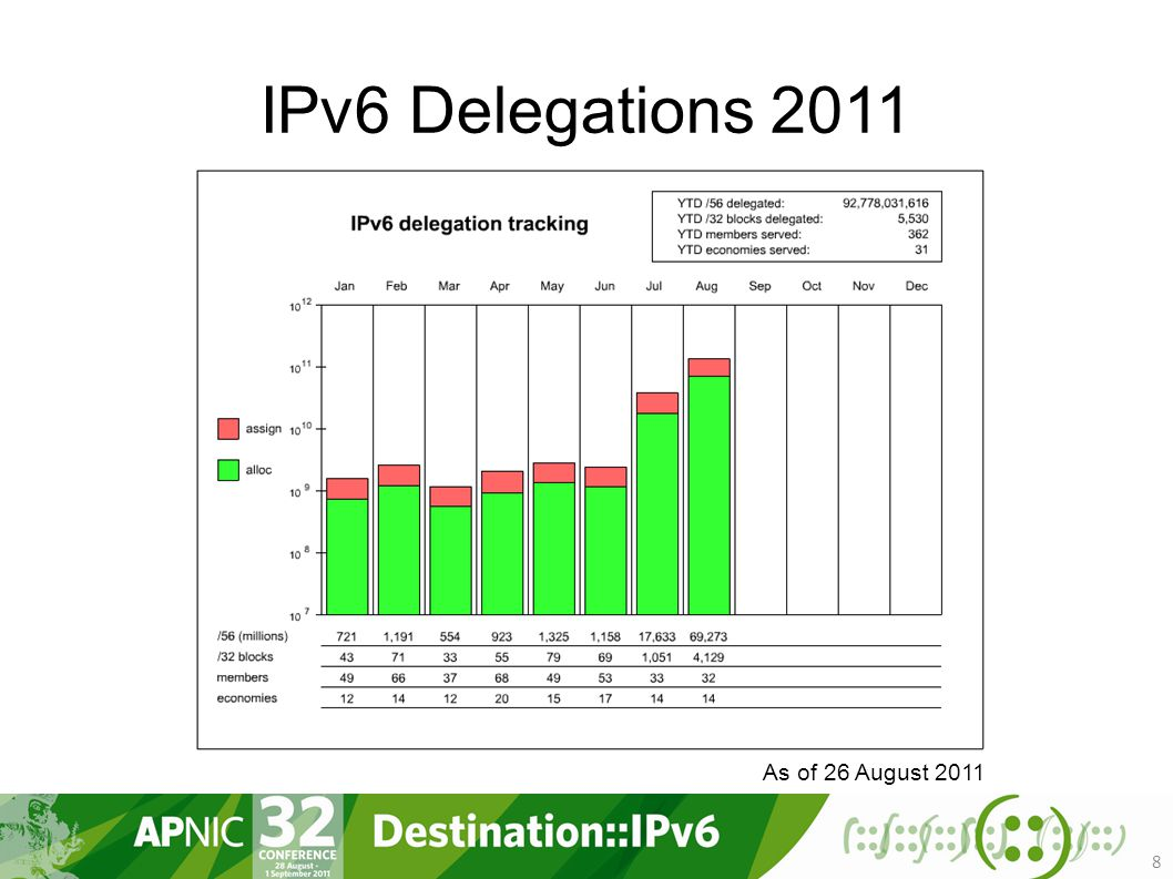 IPv6 Delegations As of 26 August 2011