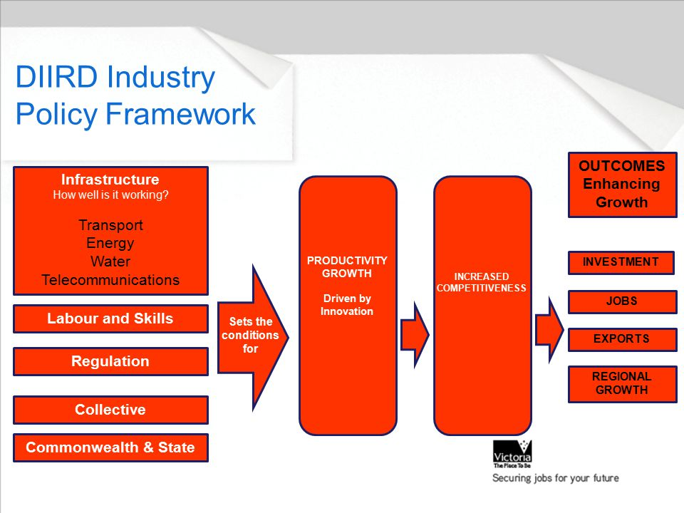 DIIRD Industry Policy Framework Infrastructure How well is it working.