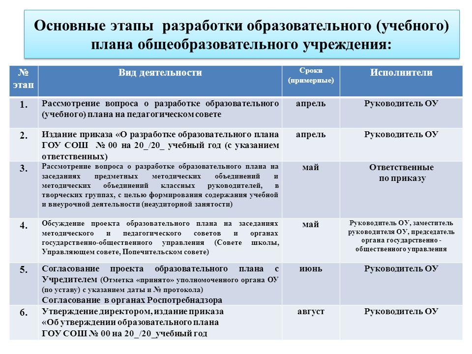 Основные этапы разработки образовательного (учебного) плана общеобразовательного учреждения: № этап Вид деятельности Сроки (примерные) Исполнители 1.