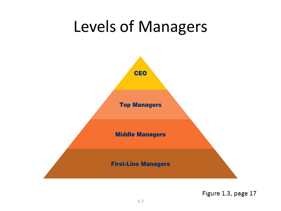 Levels of Managers 1-7 Figure 1.3, page 17