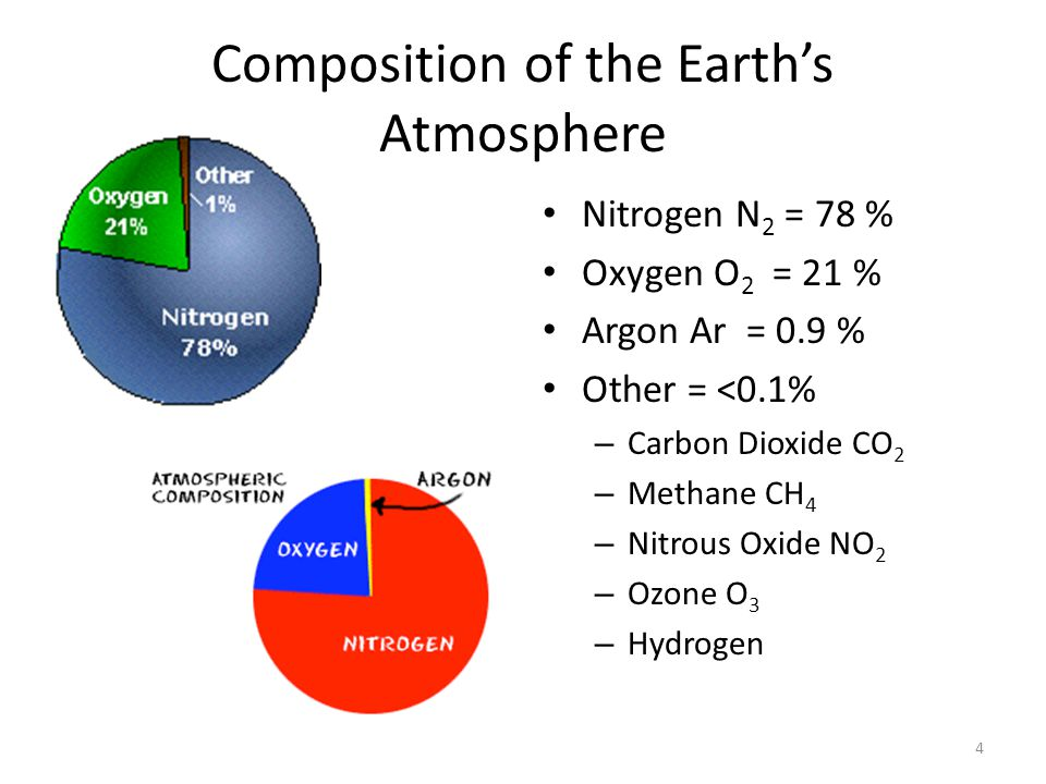 Composition of the Earth's Atmosphere Nitrogen N 2 = 78 % Oxygen O 2 = 21 % Argon Ar = 0.9 % Other = <0.1% – Carbon Dioxide CO 2 – Methane CH 4 – Nitrous Oxide NO 2 – Ozone O 3 – Hydrogen 4