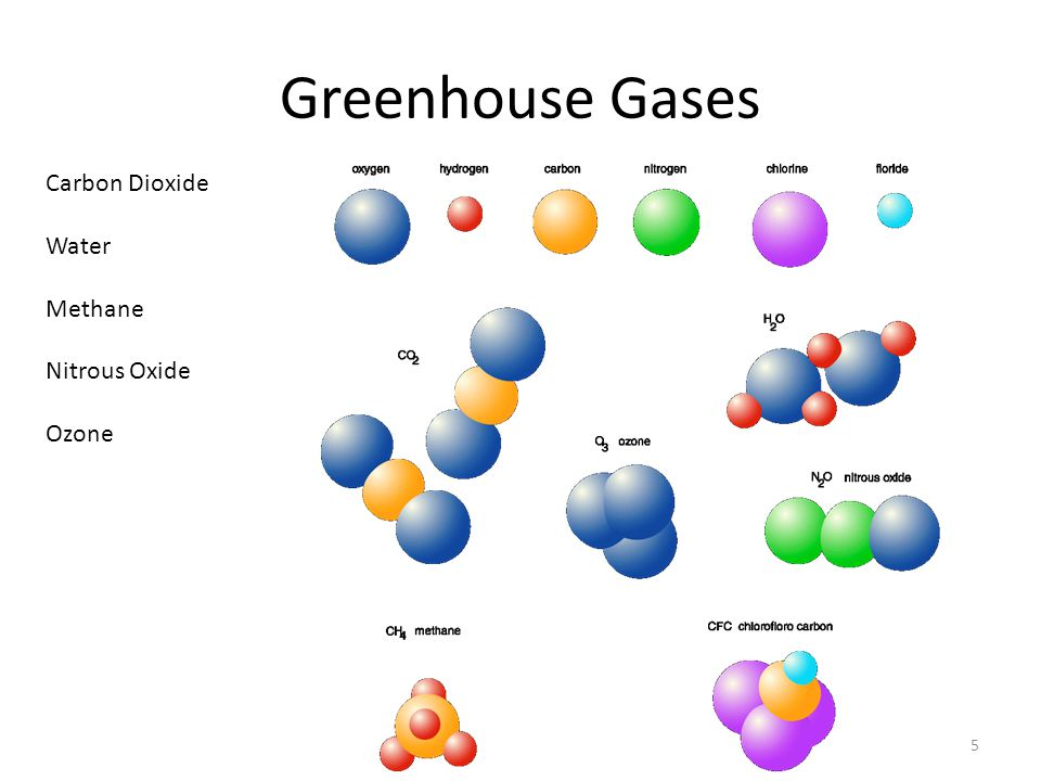 Greenhouse Gases 5 Carbon Dioxide Water Methane Nitrous Oxide Ozone