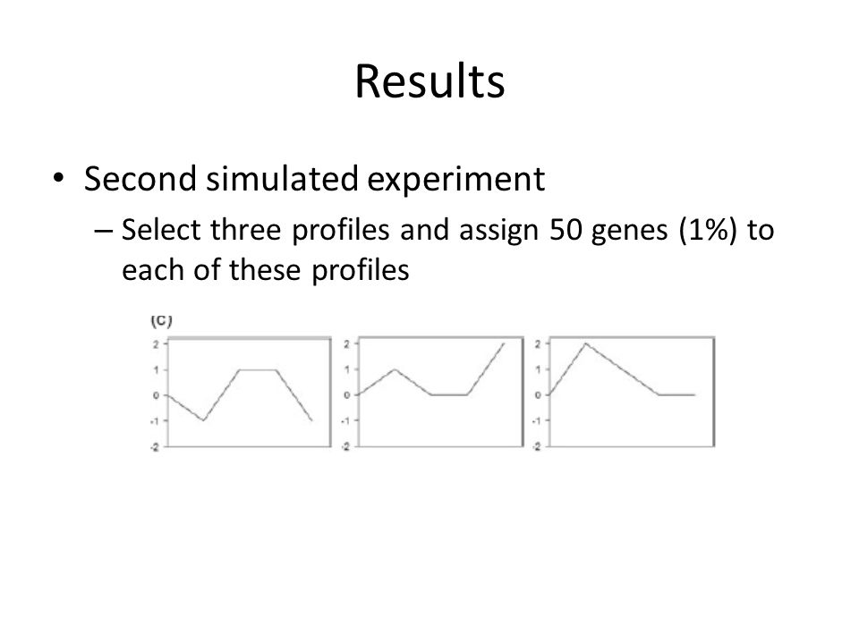 Results Second simulated experiment – Select three profiles and assign 50 genes (1%) to each of these profiles