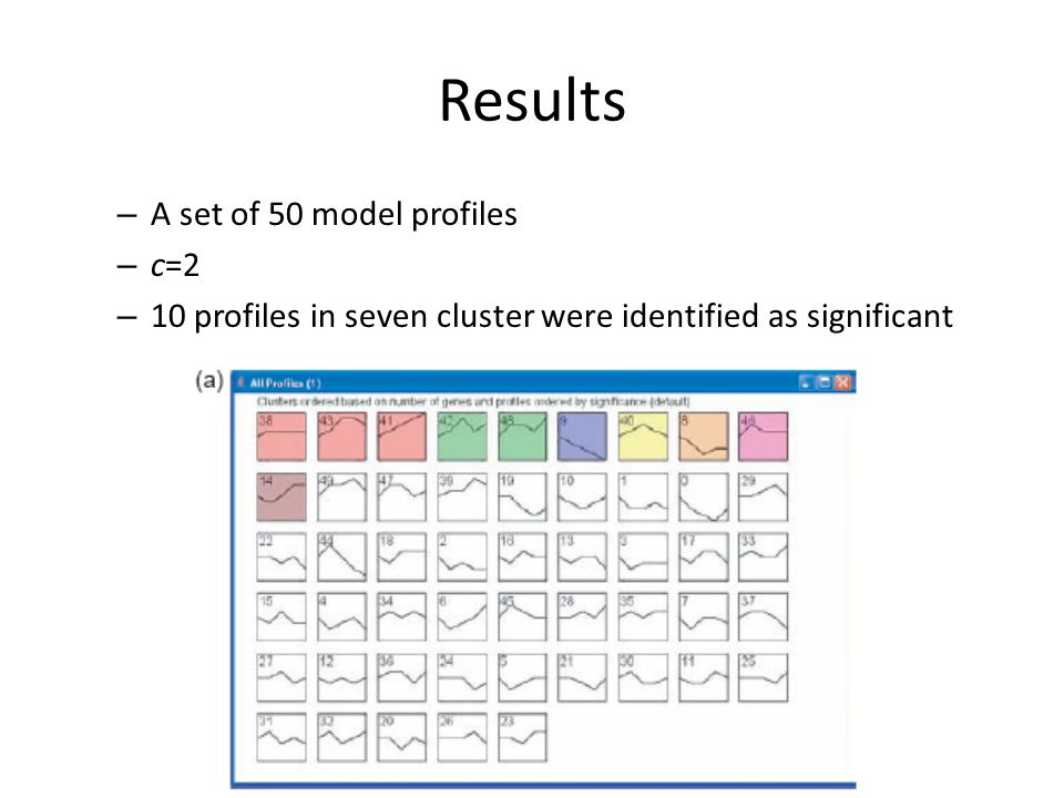 Results – A set of 50 model profiles – c=2 – 10 profiles in seven cluster were identified as significant