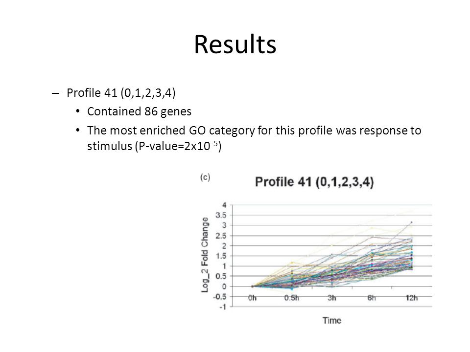 Results – Profile 41 (0,1,2,3,4) Contained 86 genes The most enriched GO category for this profile was response to stimulus (P-value=2x10 -5 )