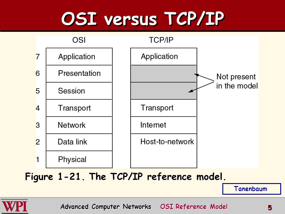 OSI versus TCP/IP Figure The TCP/IP reference model.