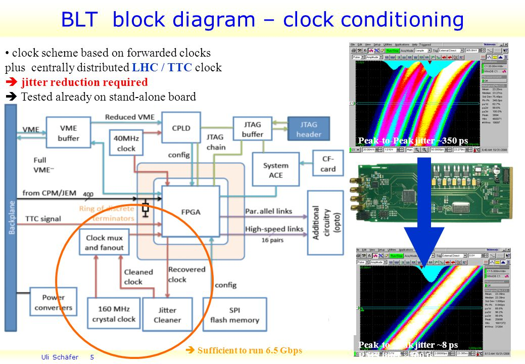 Uli Schäfer 5 5 BLT block diagram – clock conditioning clock scheme based on forwarded clocks plus centrally distributed LHC / TTC clock  jitter reduction required  Tested already on stand-alone board Peak-to-Peak jitter ~8 ps RMS jitter ~700 fs Peak-to-Peak jitter ~350 ps  Sufficient to run 6.5 Gbps