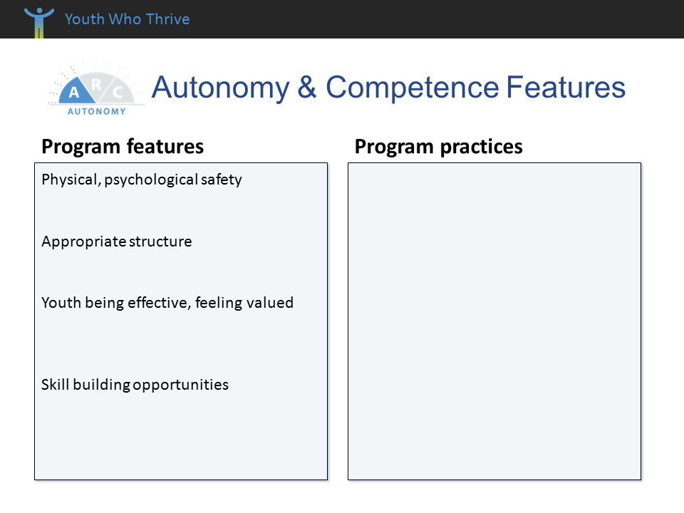 Youth Who Thrive Autonomy & Competence Features Program features Program practices Physical, psychological safety Appropriate structure Youth being effective, feeling valued Skill building opportunities