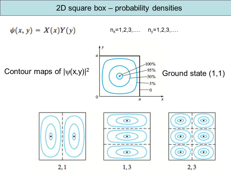 2D square box – probability densities n y =1,2,3,….n x =1,2,3,….
