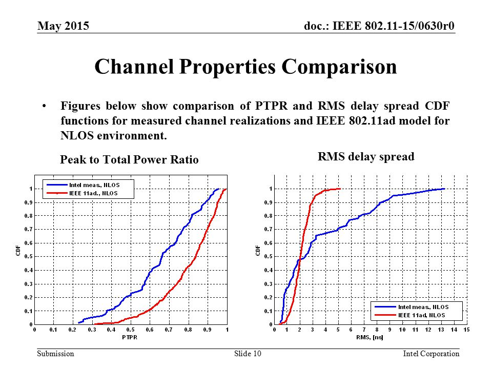 doc.: IEEE /0630r0 Submission Channel Properties Comparison May 2015 Intel CorporationSlide 10 Figures below show comparison of PTPR and RMS delay spread CDF functions for measured channel realizations and IEEE ad model for NLOS environment.