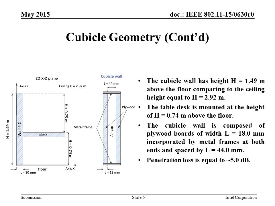 doc.: IEEE /0630r0 Submission Cubicle Geometry (Cont'd) The cubicle wall has height H = 1.49 m above the floor comparing to the ceiling height equal to H = 2.92 m.