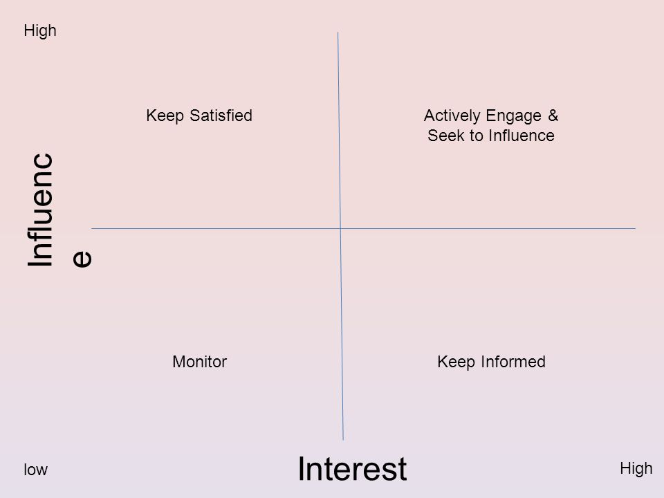 Influenc e Interest High low Keep Satisfied Monitor Actively Engage & Seek to Influence Keep Informed