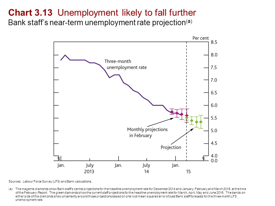 Chart 3.13 Unemployment likely to fall further Bank staff's near-term unemployment rate projection (a) Sources: Labour Force Survey (LFS) and Bank calculations.