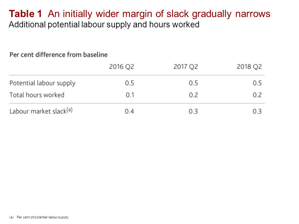 Table 1 An initially wider margin of slack gradually narrows Additional potential labour supply and hours worked (a) Per cent of potential labour supply.