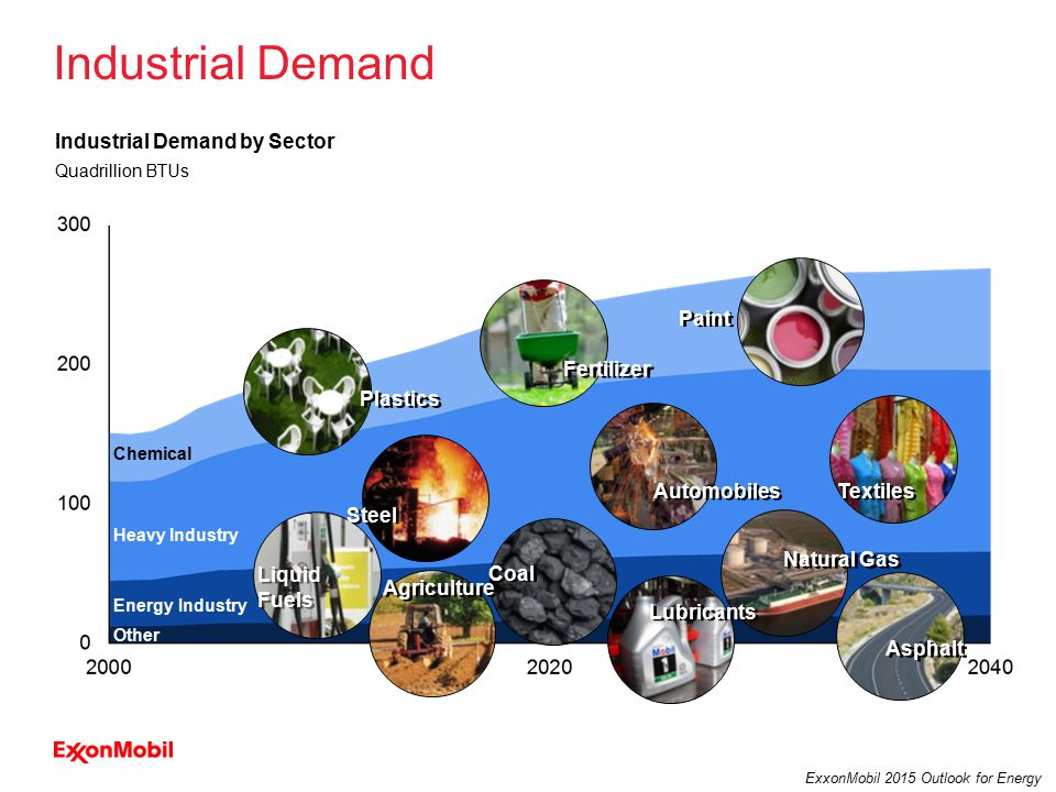 13 ExxonMobil 2015 Outlook for Energy Industrial Demand Industrial Demand by Sector Quadrillion BTUs Other Energy Industry Heavy Industry Chemical Plastics Fertilizer Paint Steel Textiles Liquid Fuels Coal Natural Gas Agriculture Lubricants Asphalt Automobiles