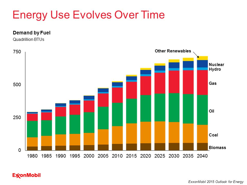 14 ExxonMobil 2015 Outlook for Energy Energy Use Evolves Over Time Biomass Coal Oil Gas Hydro Nuclear Other Renewables Quadrillion BTUs Demand by Fuel