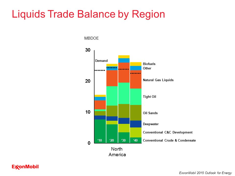 19 ExxonMobil 2015 Outlook for Energy Liquids Trade Balance by Region North America MBDOE Other Natural Gas Liquids Biofuels Tight Oil Oil Sands Deepwater Conventional C&C Development Conventional Crude & Condensate Demand '10'30'20'40'10'20'30'40