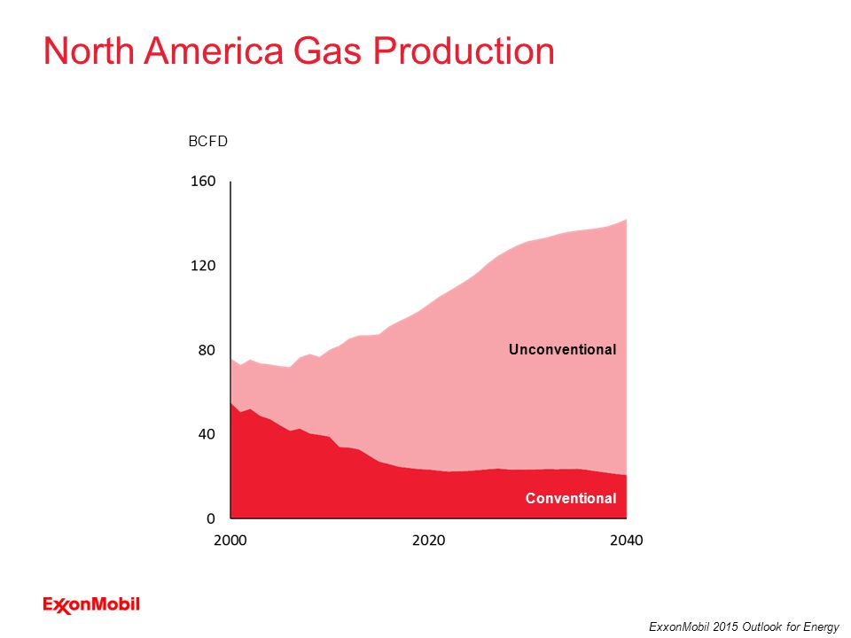 25 ExxonMobil 2015 Outlook for Energy North America Gas Production Unconventional Conventional BCFD
