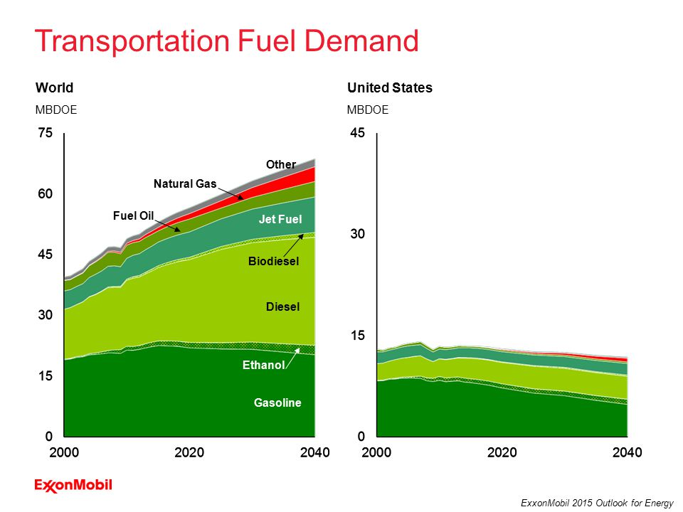 32 ExxonMobil 2015 Outlook for Energy Transportation Fuel Demand World MBDOE United States MBDOE Diesel Gasoline Ethanol Biodiesel Jet Fuel Fuel Oil Other Natural Gas
