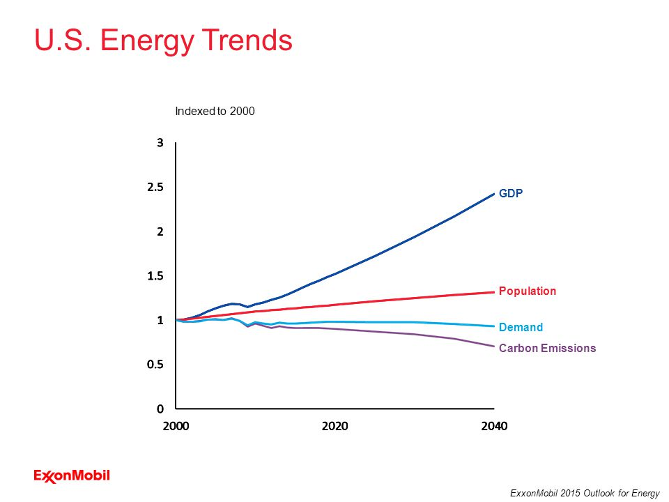 33 ExxonMobil 2015 Outlook for Energy U.S.