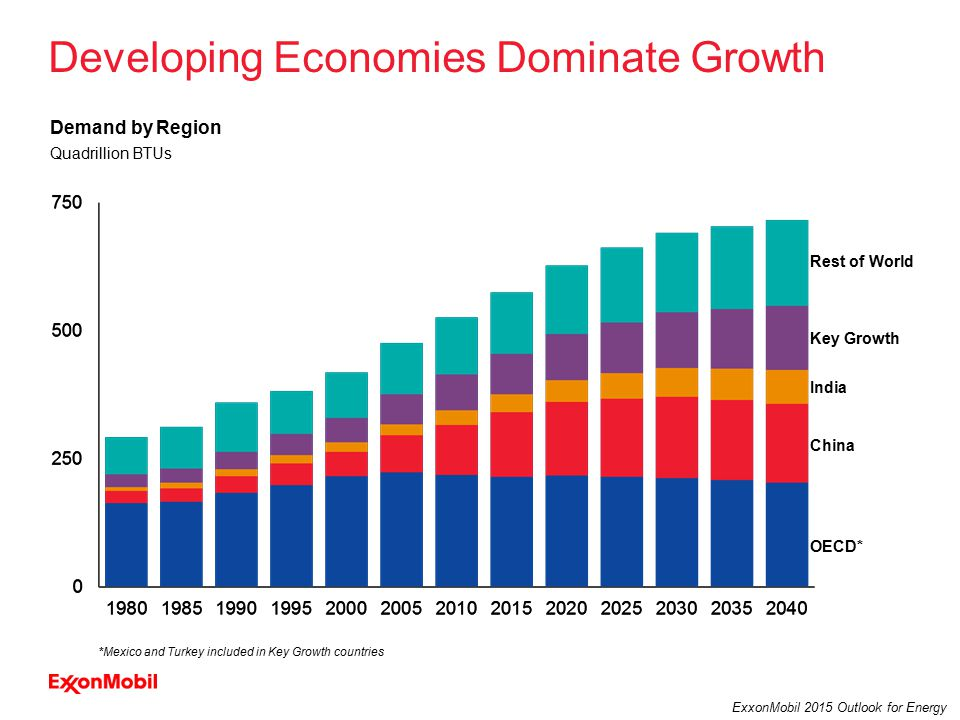 5 ExxonMobil 2015 Outlook for Energy Developing Economies Dominate Growth OECD* Rest of World India China Key Growth Quadrillion BTUs Demand by Region *Mexico and Turkey included in Key Growth countries