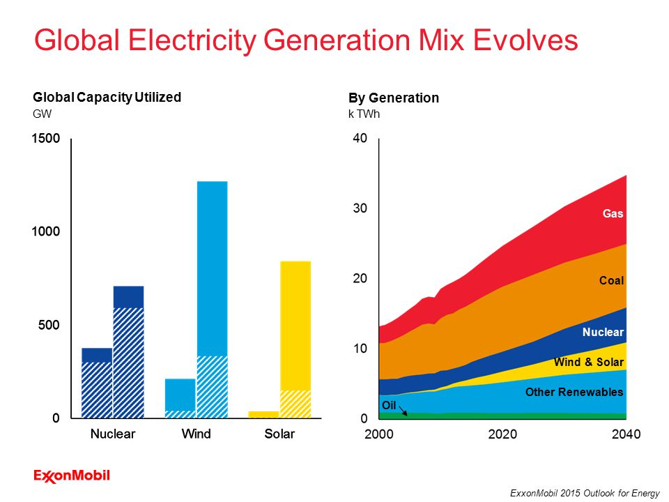7 ExxonMobil 2015 Outlook for Energy GW Global Capacity Utilized Global Electricity Generation Mix Evolves k TWh By Generation Wind & Solar Oil Coal Nuclear Other Renewables Gas