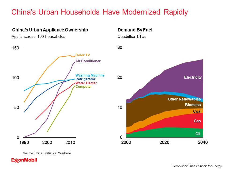 9 ExxonMobil 2015 Outlook for Energy Residential Commercial Oil Biomass Other Renewables Electricity Gas Coal Demand By SectorDemand By Fuel China's Urban Households Have Modernized Rapidly Appliances per 100 Households China's Urban Appliance Ownership OECD* China Washing Machine Water Heater Refrigerator Air Conditioner Color TV Computer Source: China Statistical Yearbook Quadrillion BTUs